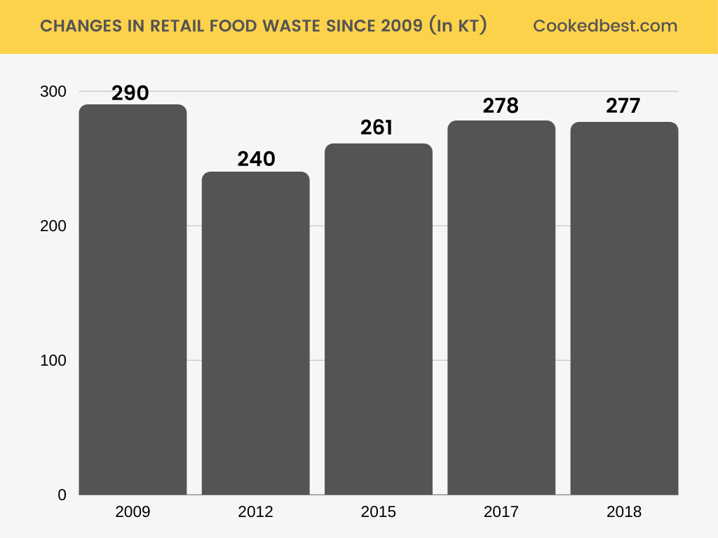 Changes in retail food waste over time
