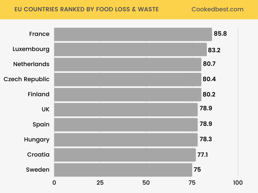 EU COUNTRIES RANKED BY FOOD LOSS WASTE