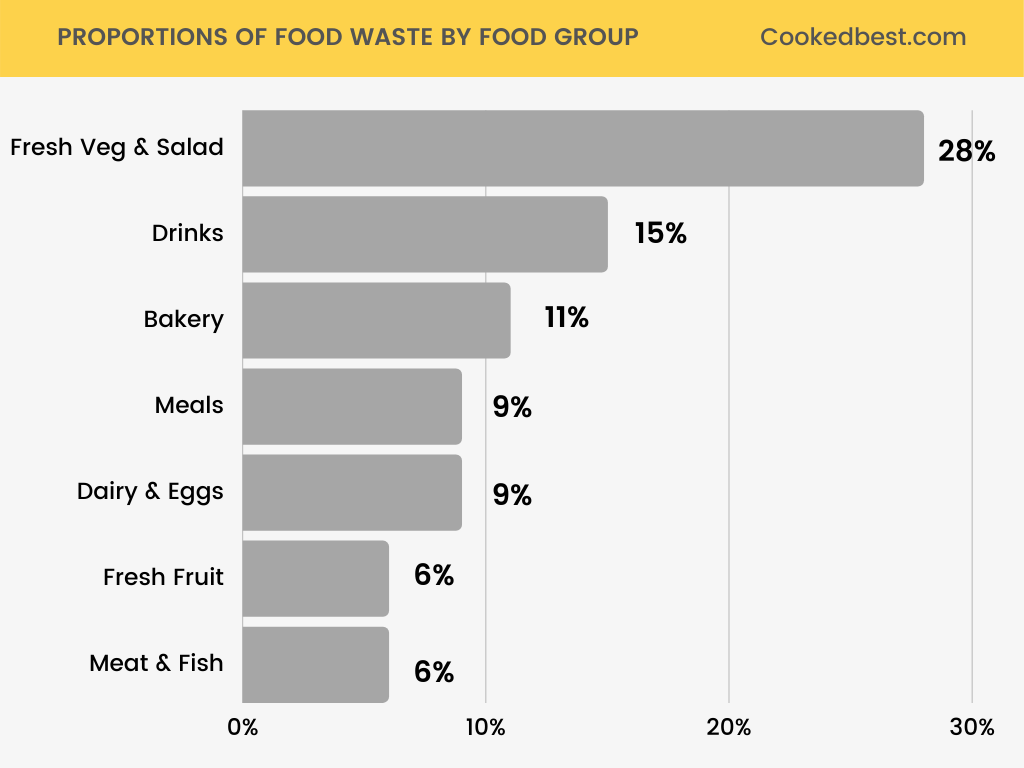 FOOD WASTE BY FOOD GROUP