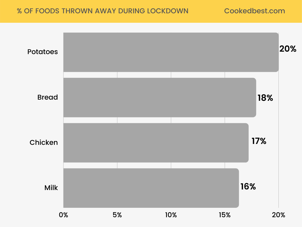 % OF FOODS THROWN AWAY DURING LOCKDOWN