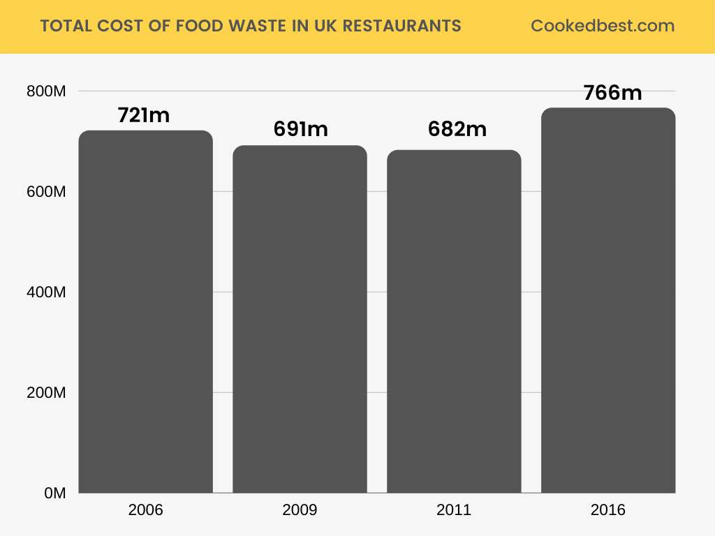 Total cost of food waste in uk restaurants