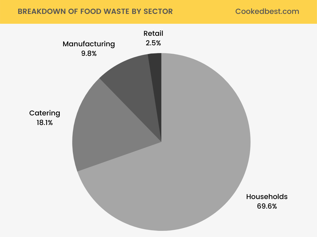 breakdown of food waste by sector