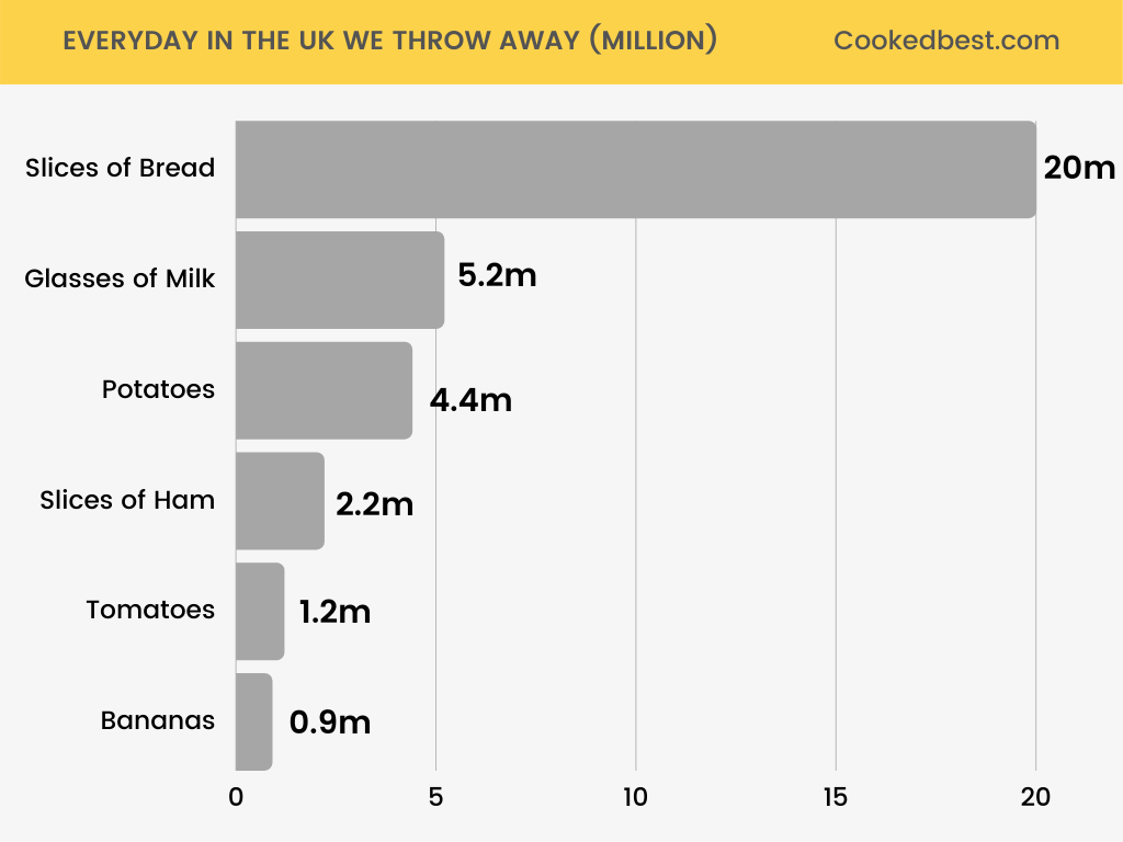 common foods that are wasted every day in the UK