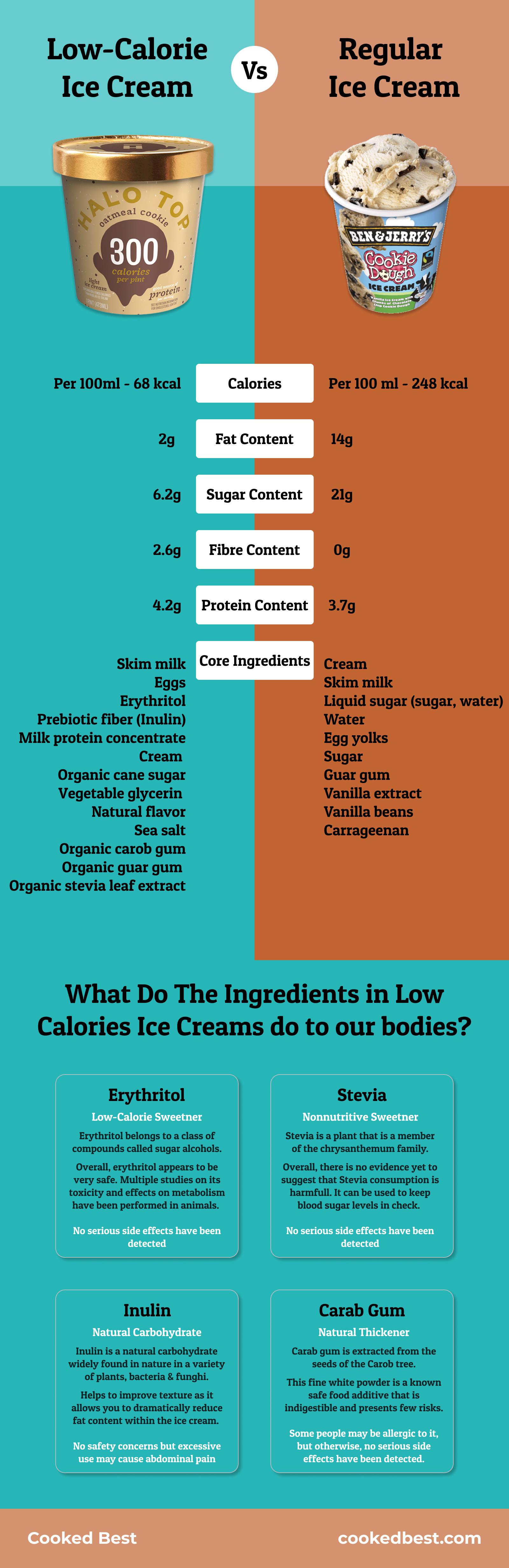 Low Calorie Ice Cream Infographic